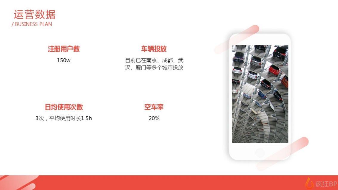 共享汽車商業計劃書范文運營數據