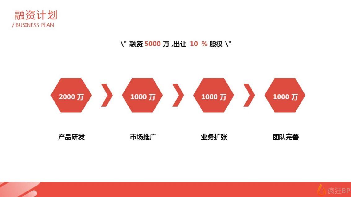 共享汽車商業計劃書范文融資計劃