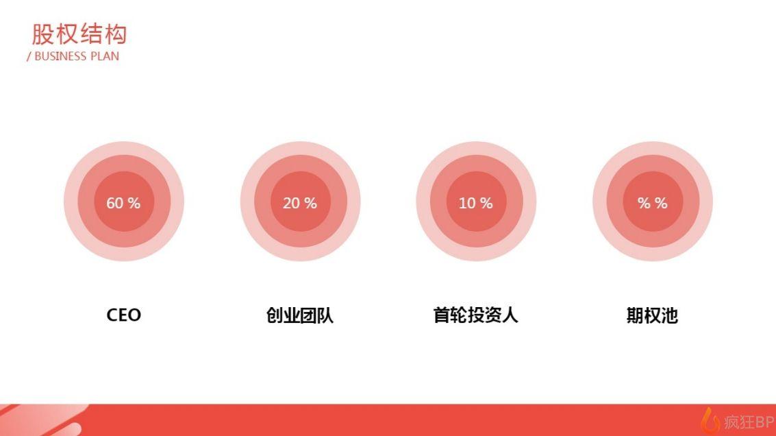 共享汽車商業計劃書范文股權結構