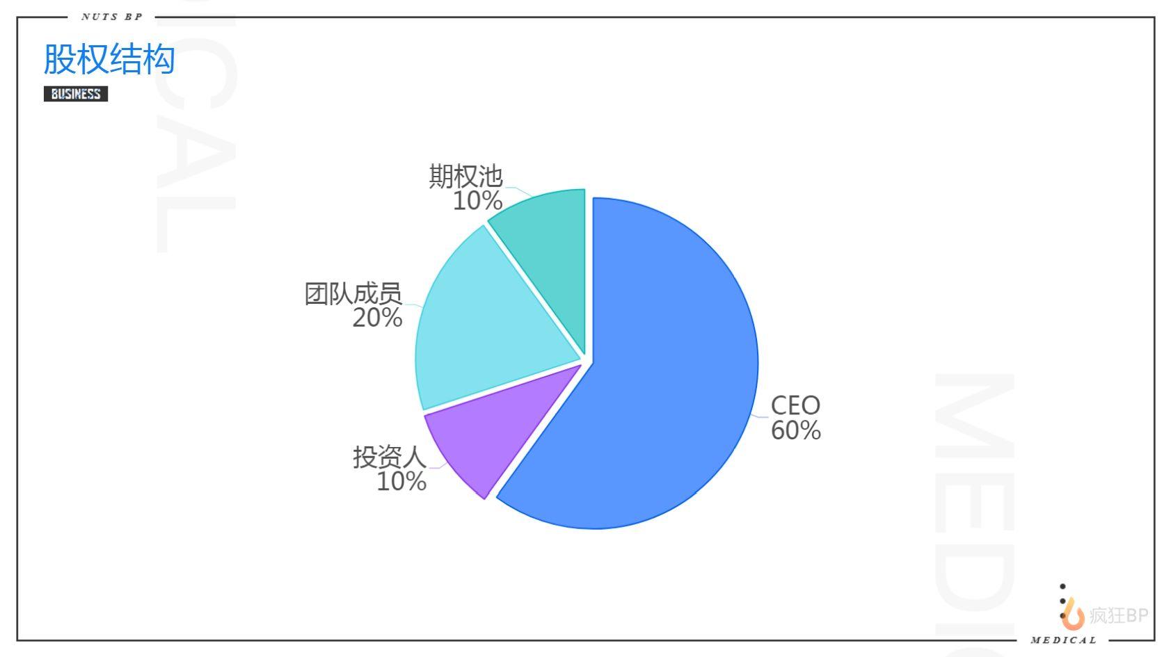 共享按摩椅商业计划书范文股权结构