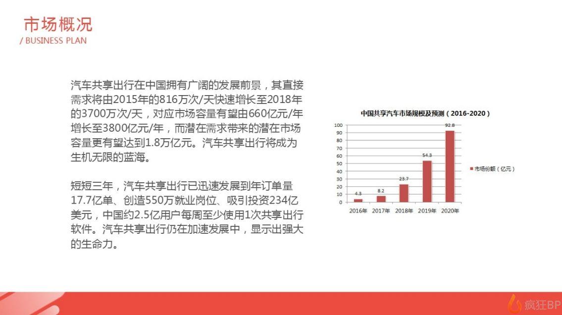 共享汽車商業計劃書范文市場概況